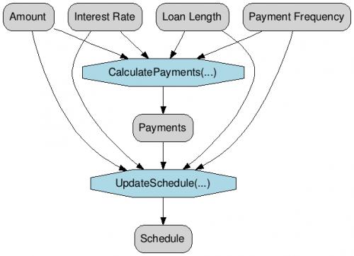 Simple Loans Graph