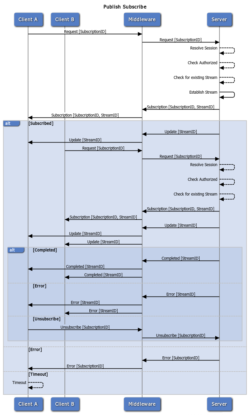 Publish Subscribe Sequence Diagram