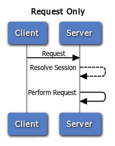 Request Only Sequence Diagram