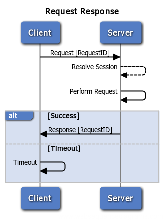 Request Response Sequence Diagram