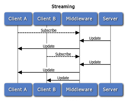 Streaming Sequence Diagram