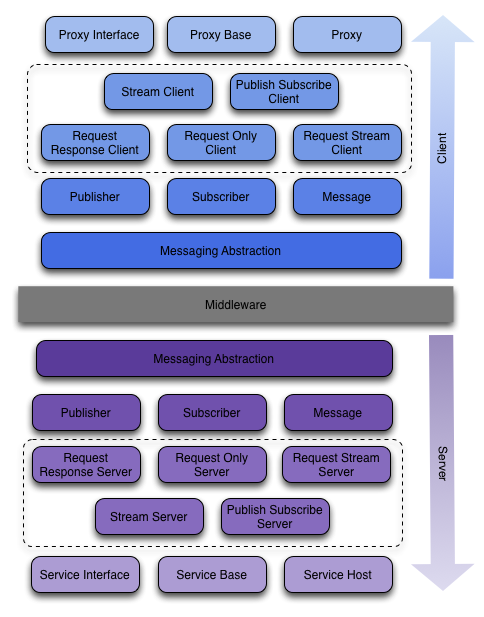 Layered Messaging Stack