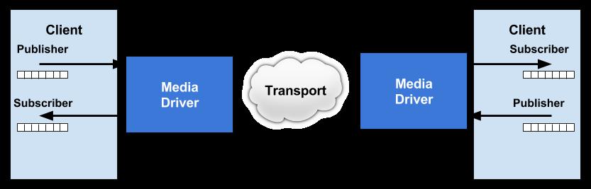 Aeron Overview
