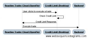 Credit Limit flow diagram