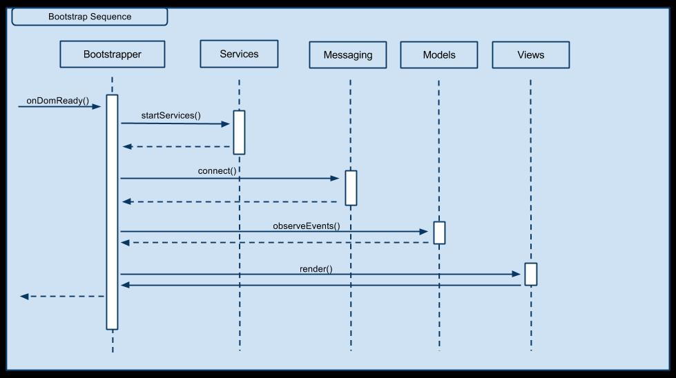 RTGUIArchitectureBootstrapping