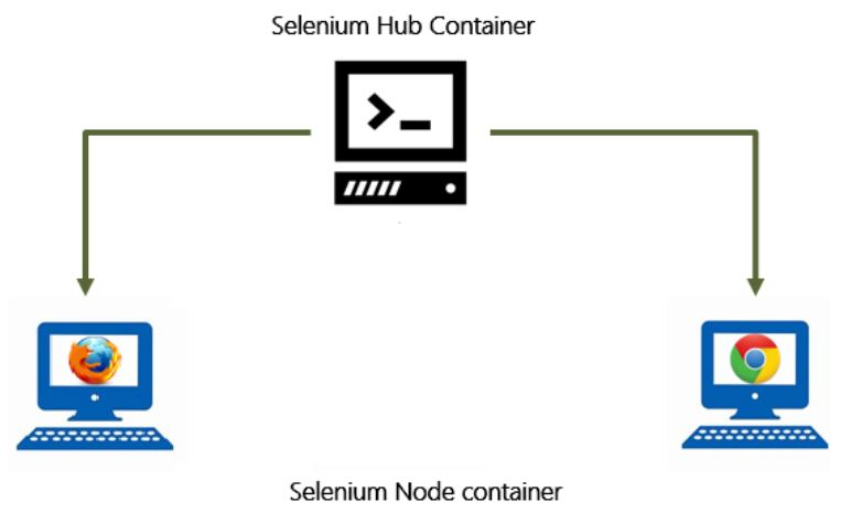 Selenium Hub and Node container