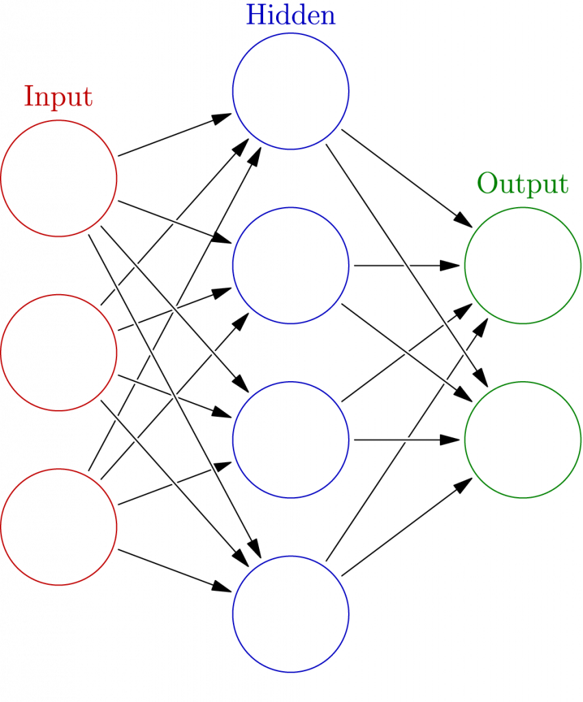 By Glosser.ca - Own work, Derivative of File:Artificial neural network.svg, CC BY-SA 3.0, https://commons.wikimedia.org/w/index.php?curid=24913461