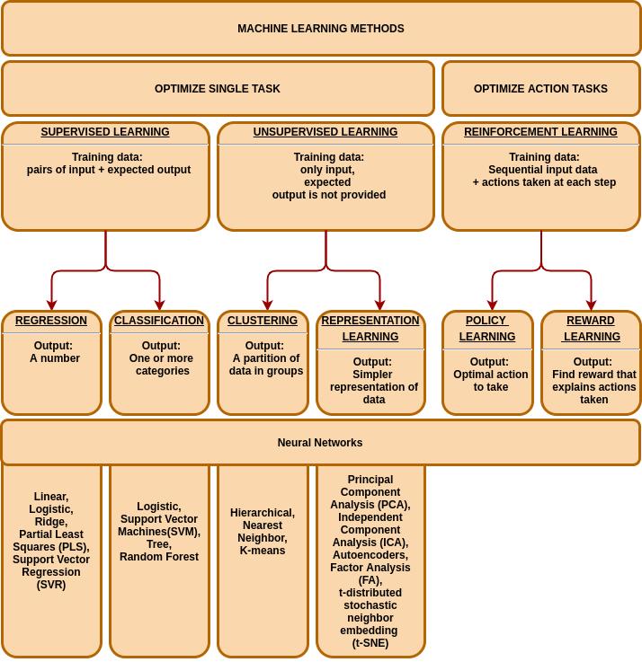 ML methods classification