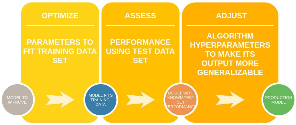 ML model lifecycle